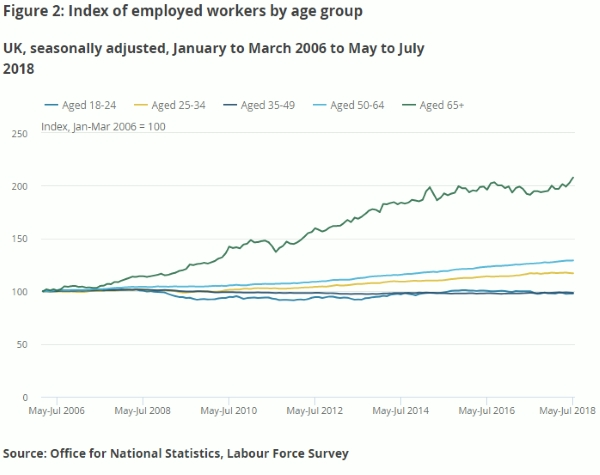 Employed-workers-by-age-group